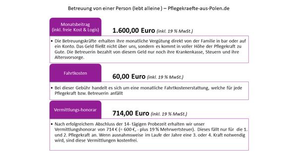 Polnische Pflegekräfte Kosten übersicht Aktuelle Beispiele