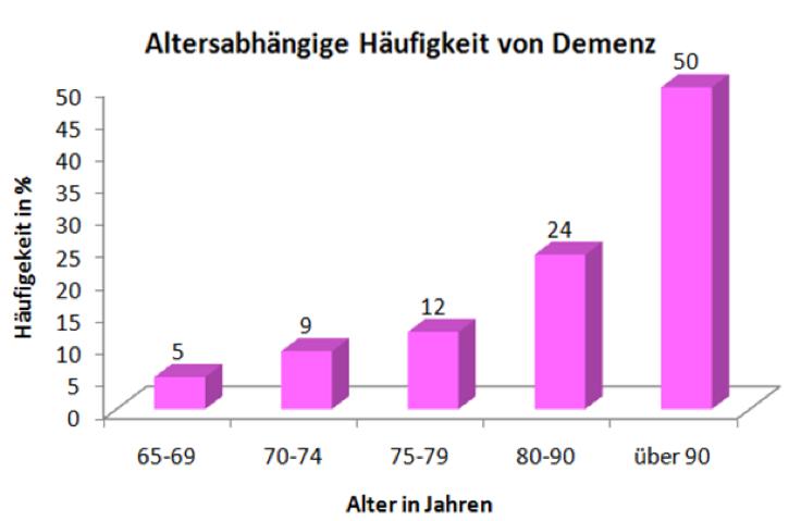 Grafik, Demenz, Alter, Häufigkeit